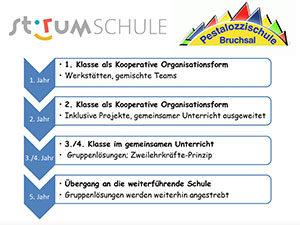 Inklusionskonzept Stirumschule-Pestalozzischule Bruchsal